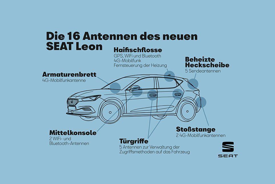 16 Antennen im SEAT Leon